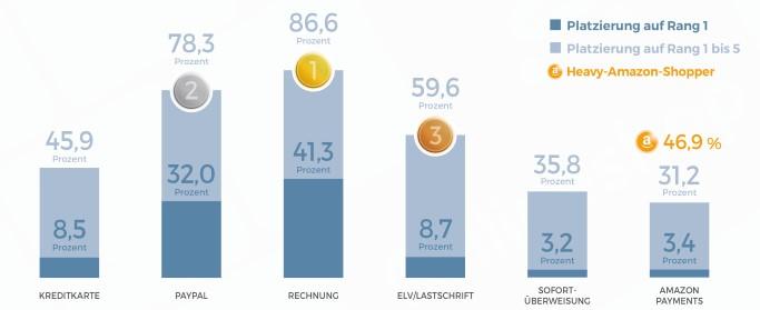 Quelle: ECC-Payment-Studie