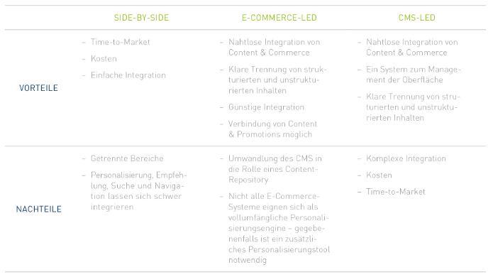 Vor- und Nachteile CMS/E-Commerce-led,/Side-by-Side aktualisiert
