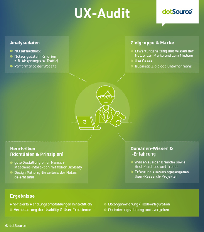 UX Audit visualisiert