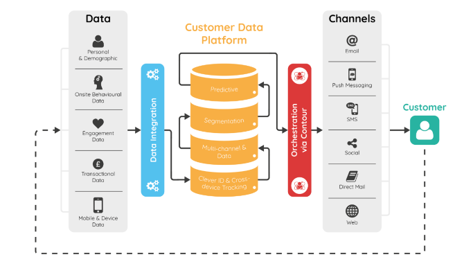 graphic, customer, data, plattform