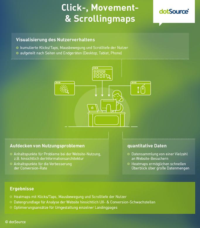 Click-, Movement-, Scrollmap UXD Grafikl