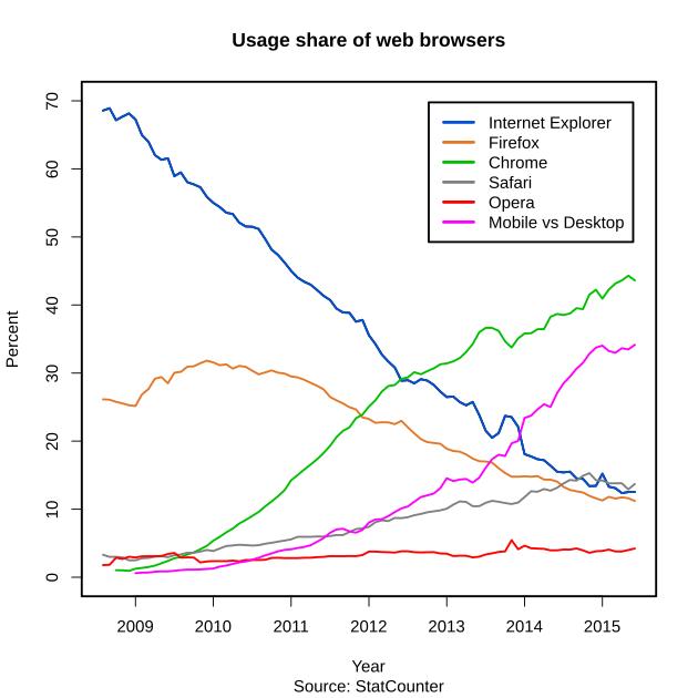 Durchschnittliche Browser Nutzung (Quelle: StatCounter)