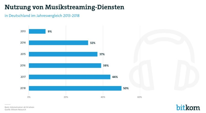 musikstreaming, spotify