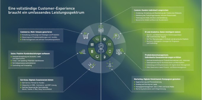 customer, experience, engagement, DXP
