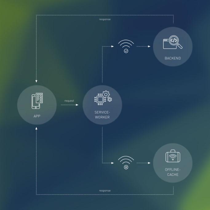 pwa, progressive web app, schema