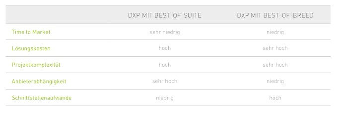 best-of-suite, best-of-breed, dxp, vorteile, nachteile