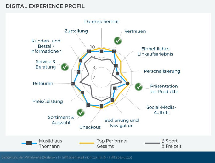 ECC Studie Customers Choice Digital Experience Profil