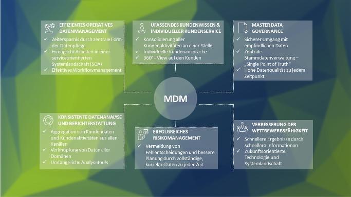 MDM Vorteile PIM Whitepaper Grafik
