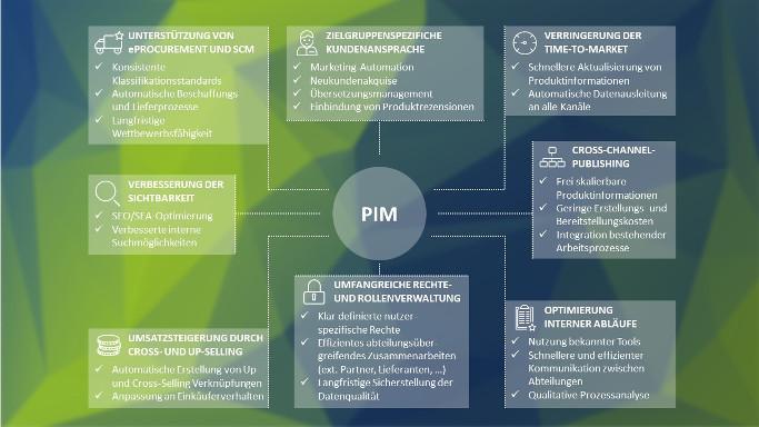 PIM Vorteile Whitepaper Grafik