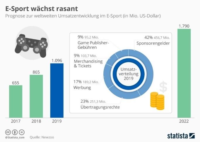 E-Sport wächst rasant, Umsatzentwicklung