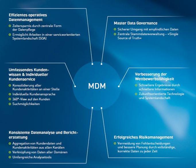 PIM MDM Vorteils-Check