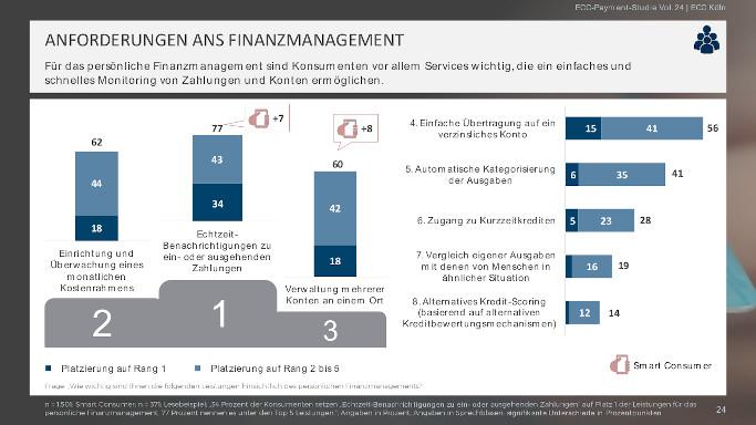 Payment Studie ECC Handel