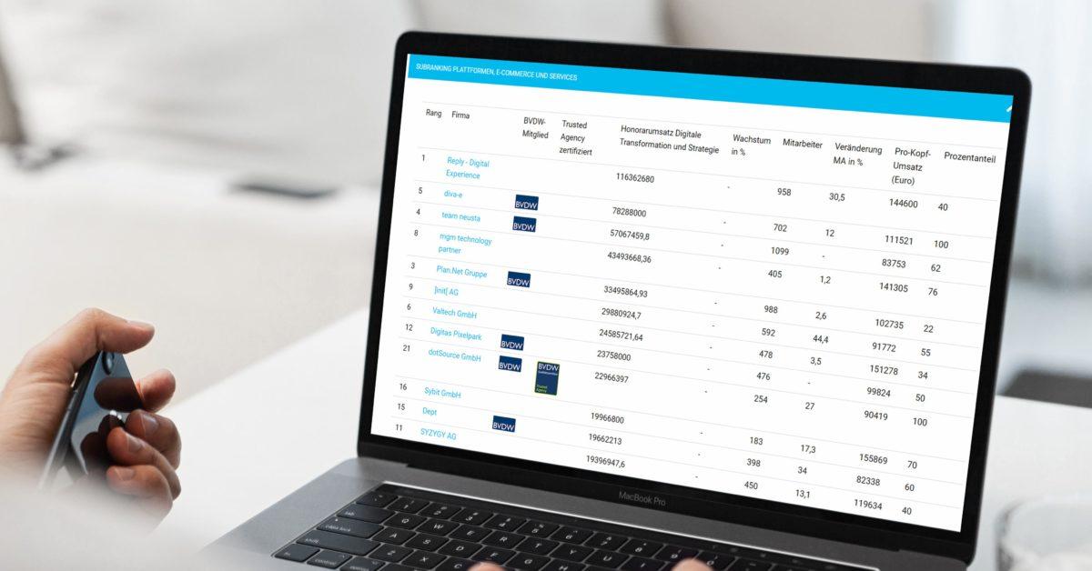 Internetagentur-Ranking 2020: dotSource unter den Top-10 der deutschen E-Commerce-Agenturen [In eigener Sache]
