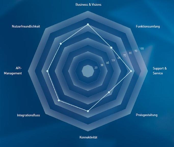 Integration Middleware Bewertungs-Matrix: SAP CPI